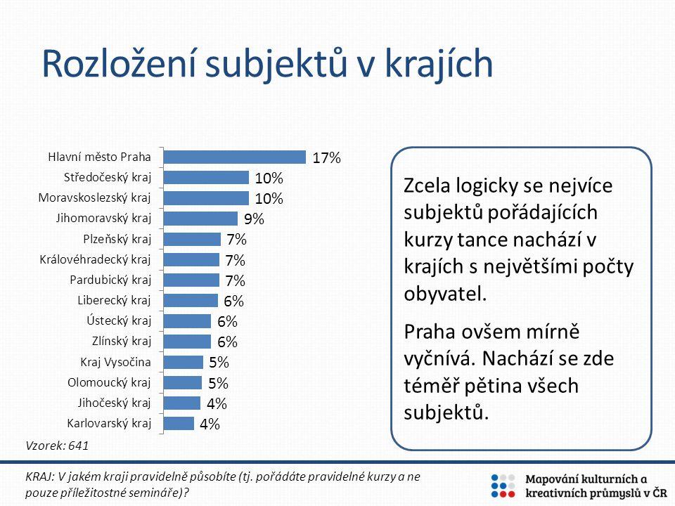 Rozložení subjektů v krajích KRAJ: V jakém kraji pravidelně působíte (tj. pořádáte pravidelné kurzy a ne pouze příležitostné semináře)? Vzorek: 641 Zc