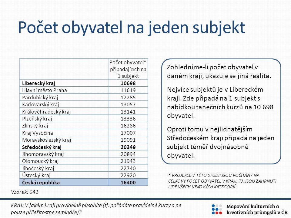 Počet obyvatel na jeden subjekt KRAJ: V jakém kraji pravidelně působíte (tj. pořádáte pravidelné kurzy a ne pouze příležitostné semináře)? Vzorek: 641