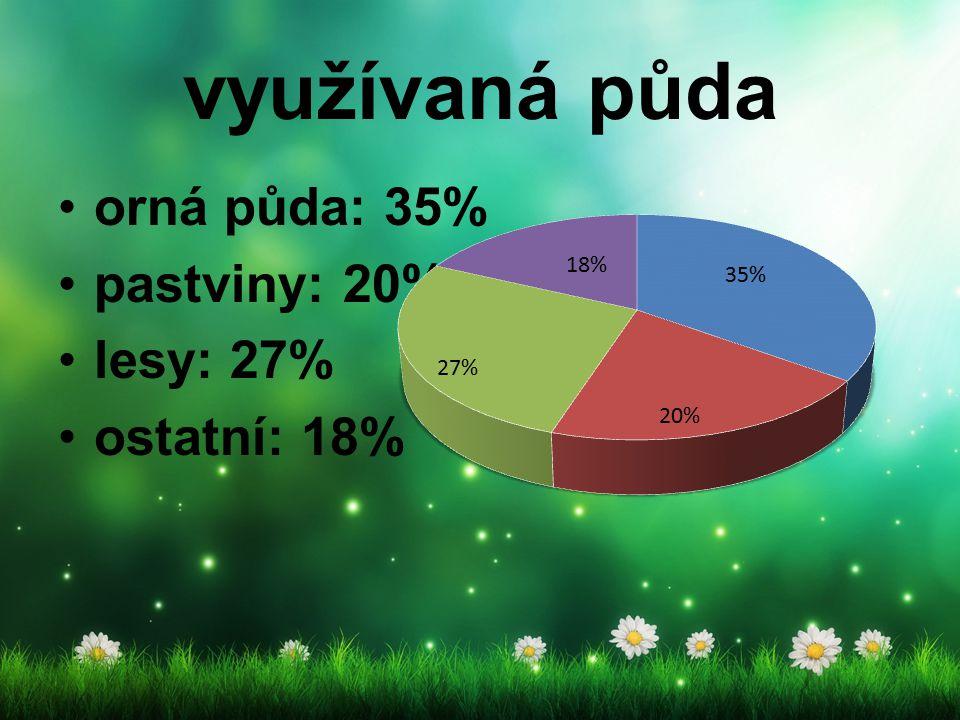 využívaná půda orná půda: 35% pastviny: 20% lesy: 27% ostatní: 18%