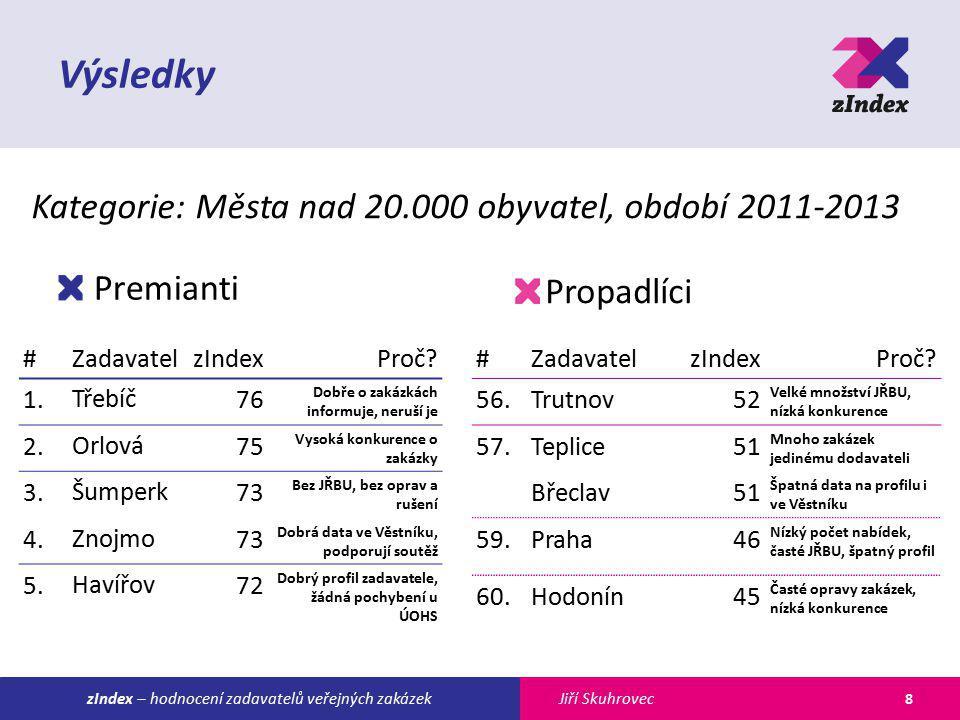 Jiří SkuhroveczIndex – hodnocení zadavatelů veřejných zakázek Výsledky Premianti Propadlíci 8 #ZadavatelzIndexProč.