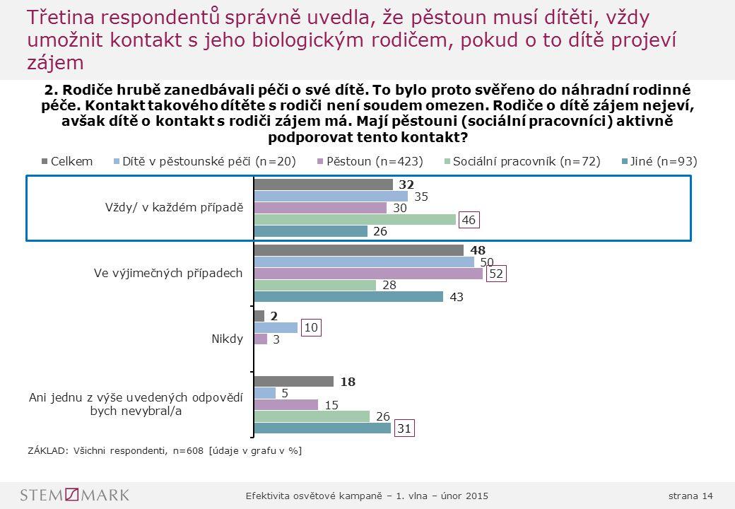 Efektivita osvětové kampaně – 1. vlna – únor 2015strana 14 Třetina respondentů správně uvedla, že pěstoun musí dítěti, vždy umožnit kontakt s jeho bio