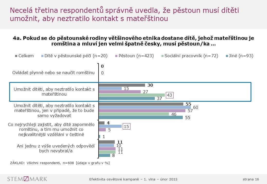Efektivita osvětové kampaně – 1. vlna – únor 2015strana 16 Necelá třetina respondentů správně uvedla, že pěstoun musí dítěti umožnit, aby neztratilo k