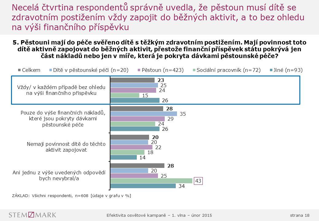 Efektivita osvětové kampaně – 1. vlna – únor 2015strana 18 Necelá čtvrtina respondentů správně uvedla, že pěstoun musí dítě se zdravotním postižením v