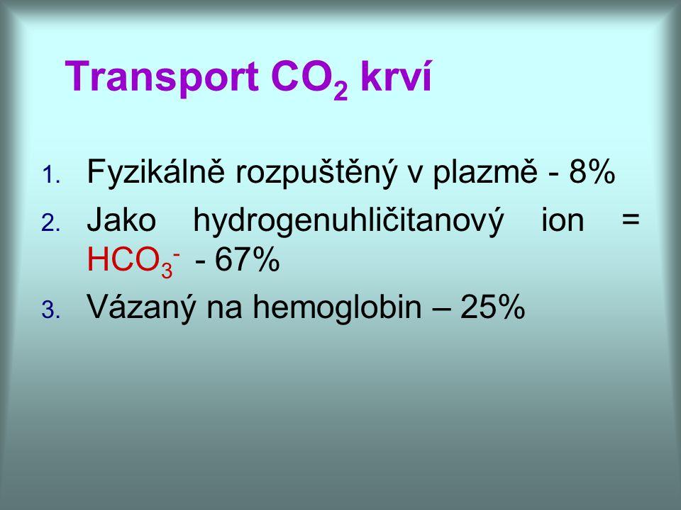 Transport CO 2 krví 1. Fyzikálně rozpuštěný v plazmě - 8% 2. Jako hydrogenuhličitanový ion = HCO 3 - - 67% 3. Vázaný na hemoglobin – 25%