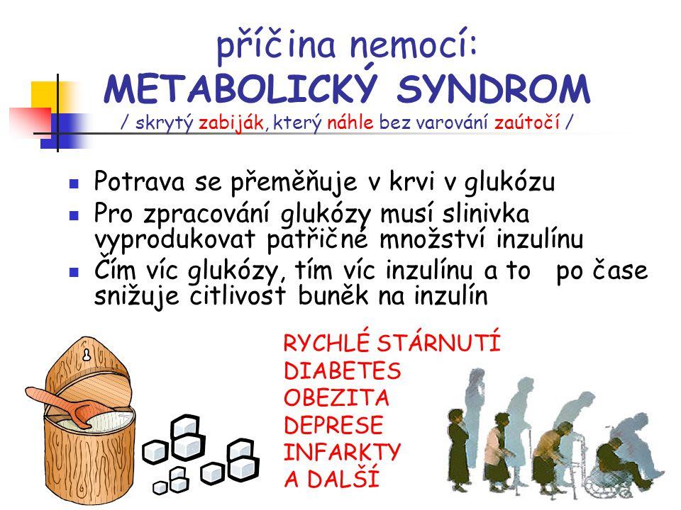 příčina nemocí: METABOLICKÝ SYNDROM / skrytý zabiják, který náhle bez varování zaútočí / Potrava se přeměňuje v krvi v glukózu Pro zpracování glukózy