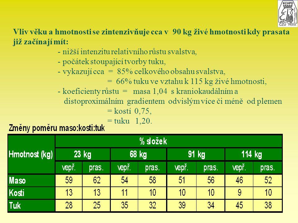 Vliv věku a hmotnosti se zintenzivňuje cca v 90 kg živé hmotnosti kdy prasata již začínají mít: - nižší intenzitu relativního růstu svalstva, - počáte
