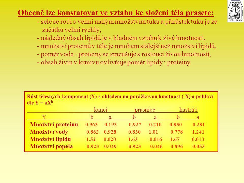 Nerovnováha lipidů a proteinů v těle zvířat: - existuje při narození, - dorovná se během 1 měsíce, - znovu se objevuje po odstavu, - poměr lipidy : proteiny klesá až na 0.4, - poměr lipidy : proteiny = 1 při krmení ad-libitum v 80 kg, - poměr lipidy : proteiny = 0,8 a méně při omezeném krmení po celý výkrm, - tendence ke vzrůstající tučnosti spolu s tělesnou hmotností je silně ovlivňován = výživou, = pohlavím, = genotypem.