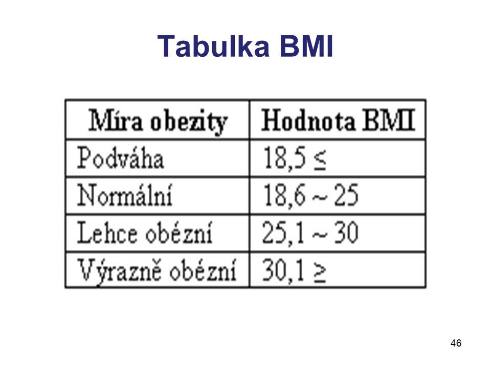 Tabulka BMI 46