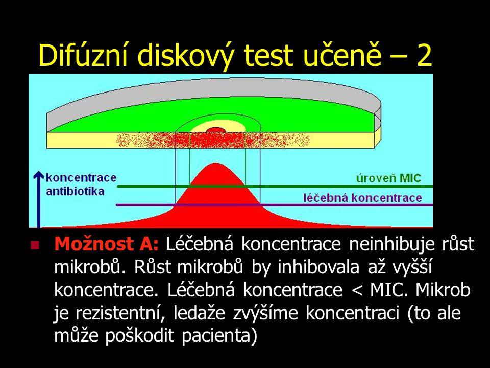 Difúzní diskový test učeně – 2 Možnost A: Léčebná koncentrace neinhibuje růst mikrobů. Růst mikrobů by inhibovala až vyšší koncentrace. Léčebná koncen