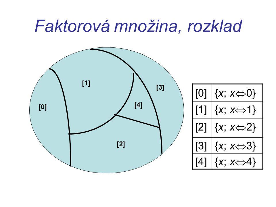 Faktorová množina, rozklad [0] [1] [2] [3] [0] {x; x  0} [1] {x; x  1} [2] {x; x  2} [3] {x; x  3} [4] {x; x  4} [4]