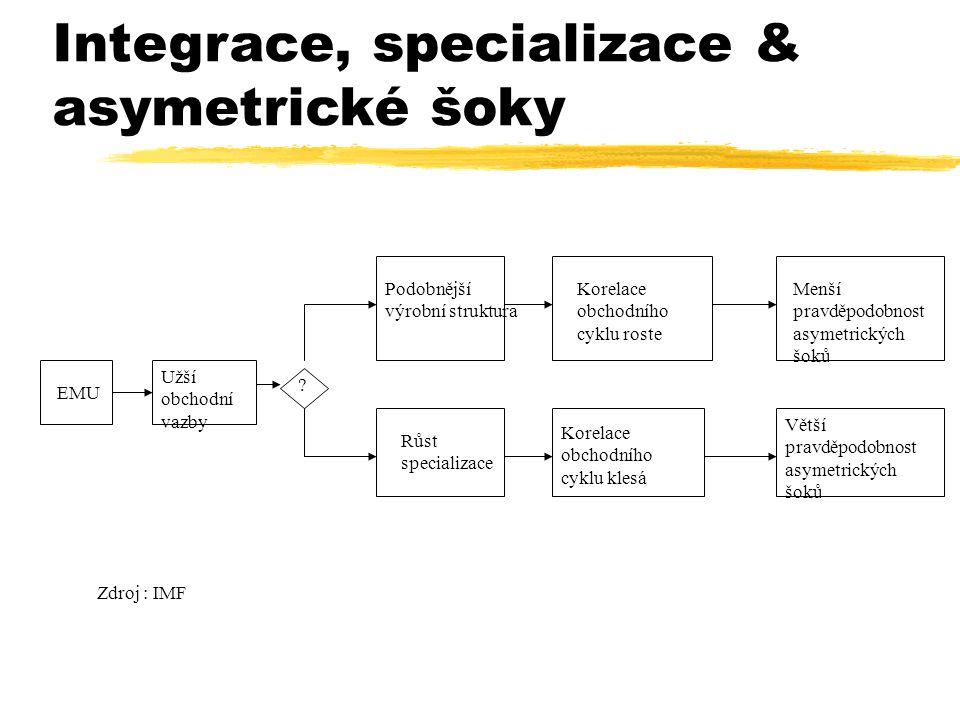 Integrace, specializace & asymetrické šoky EMU Užší obchodní vazby Podobnější výrobní struktura Korelace obchodního cyklu roste Menší pravděpodobnost asymetrických šoků Růst specializace Korelace obchodního cyklu klesá Větší pravděpodobnost asymetrických šoků .