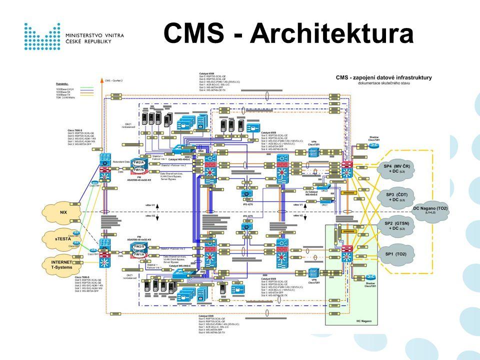CMS - Architektura