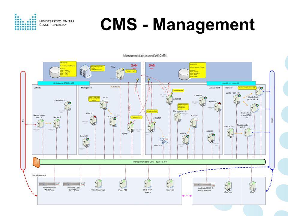 CMS - Management