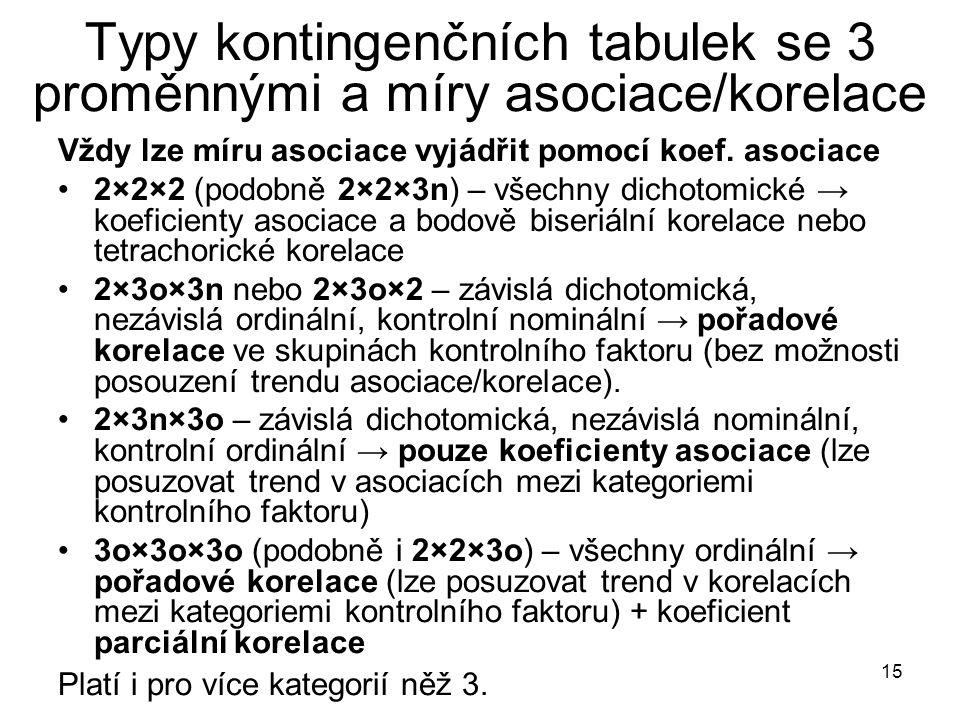 15 Typy kontingenčních tabulek se 3 proměnnými a míry asociace/korelace Vždy lze míru asociace vyjádřit pomocí koef. asociace 2×2×2 (podobně 2×2×3n) –