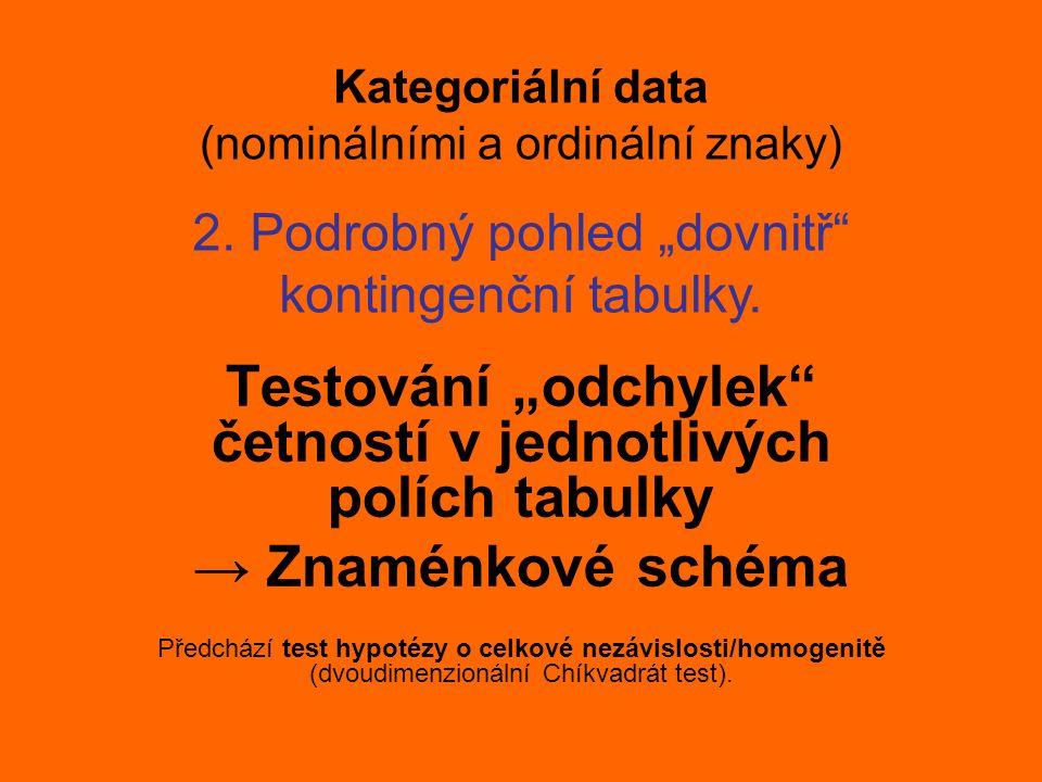 """Kategoriální data (nominálními a ordinální znaky) Testování """"odchylek"""" četností v jednotlivých polích tabulky → Znaménkové schéma Předchází test hypot"""