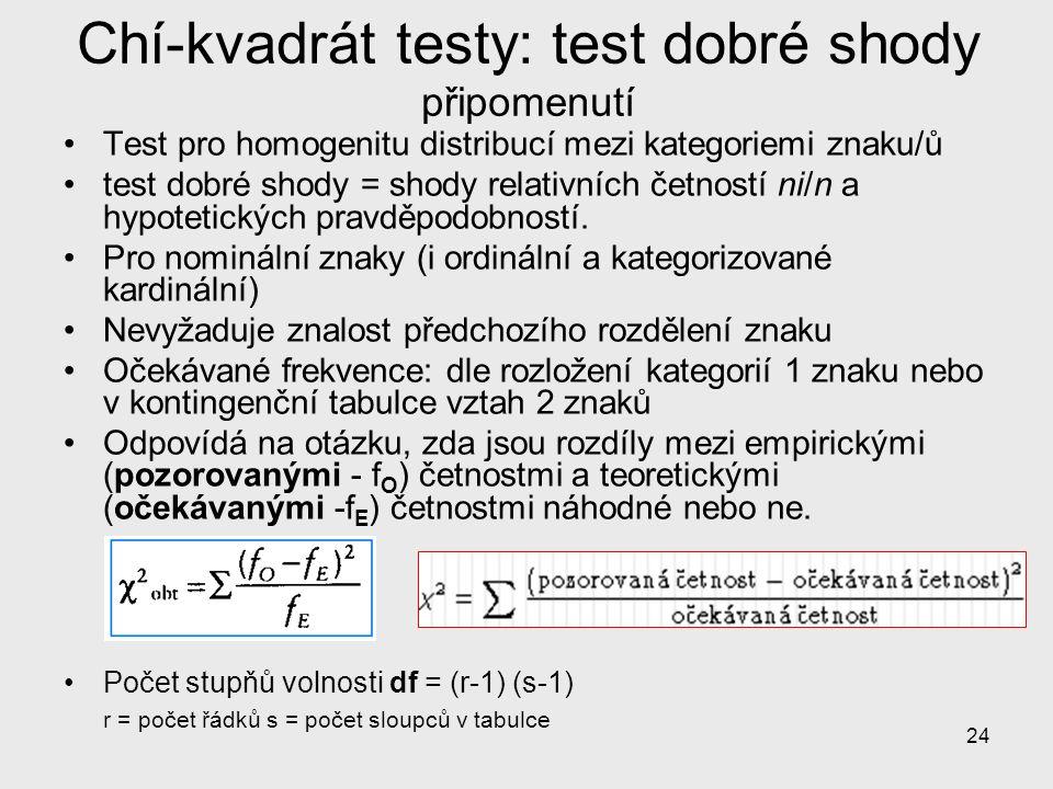 24 Chí-kvadrát testy: test dobré shody připomenutí Test pro homogenitu distribucí mezi kategoriemi znaku/ů test dobré shody = shody relativních četnos