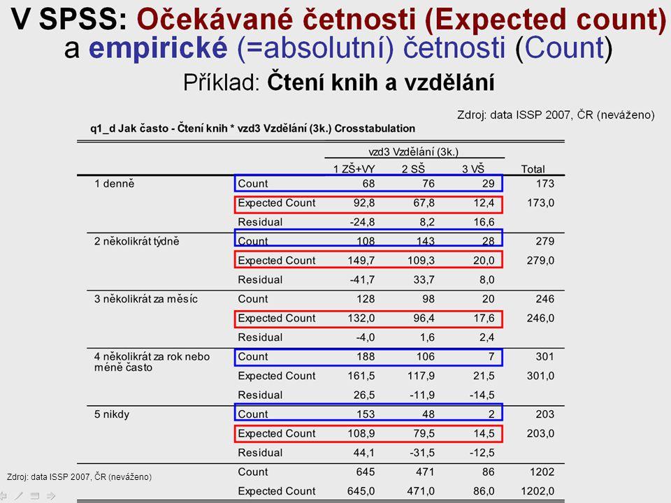 28 Zdroj: data ISSP 2007, ČR (neváženo)