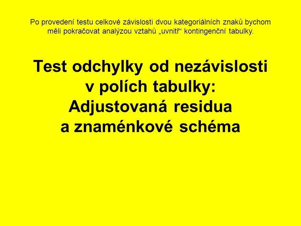 Test odchylky od nezávislosti v polích tabulky: Adjustovaná residua a znaménkové schéma Po provedení testu celkové závislosti dvou kategoriálních znak