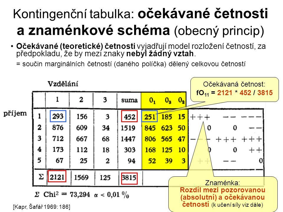 34 Kontingenční tabulka: očekávané četnosti a znaménkové schéma (obecný princip) Očekávané (teoretické) četnosti vyjadřují model rozložení četností, z