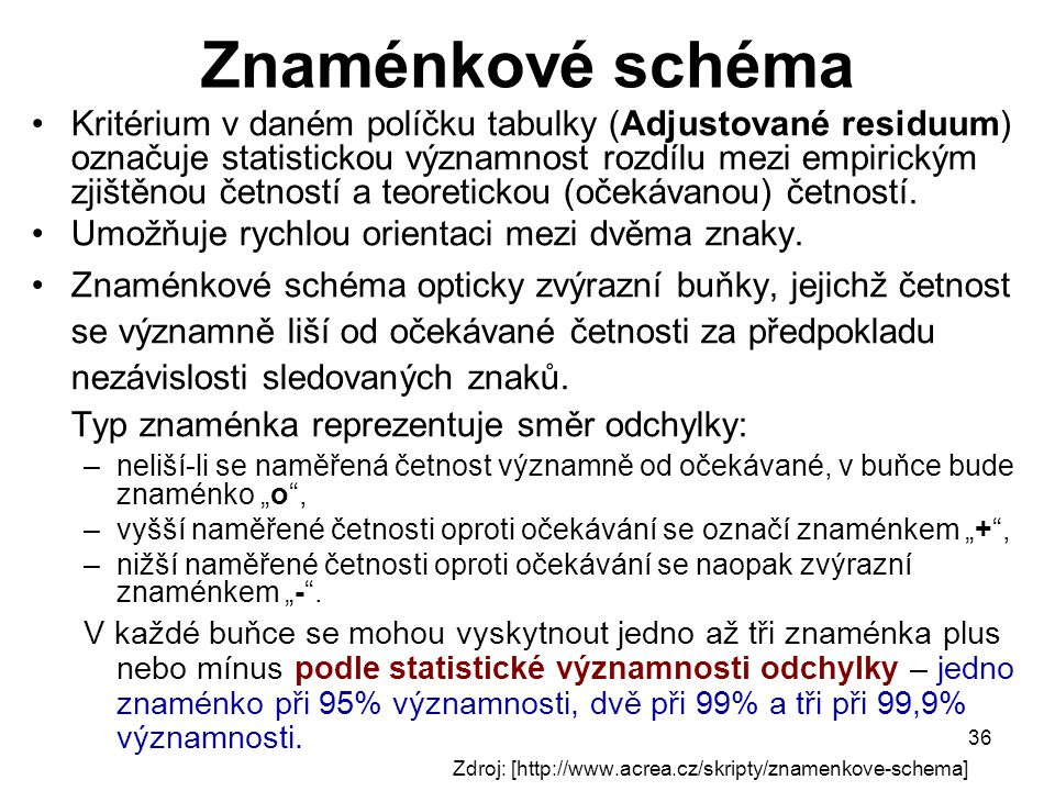36 Znaménkové schéma Kritérium v daném políčku tabulky (Adjustované residuum) označuje statistickou významnost rozdílu mezi empirickým zjištěnou četno
