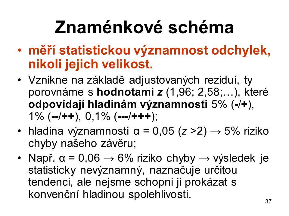 37 Znaménkové schéma měří statistickou významnost odchylek, nikoli jejich velikost. Vznikne na základě adjustovaných reziduí, ty porovnáme s hodnotami