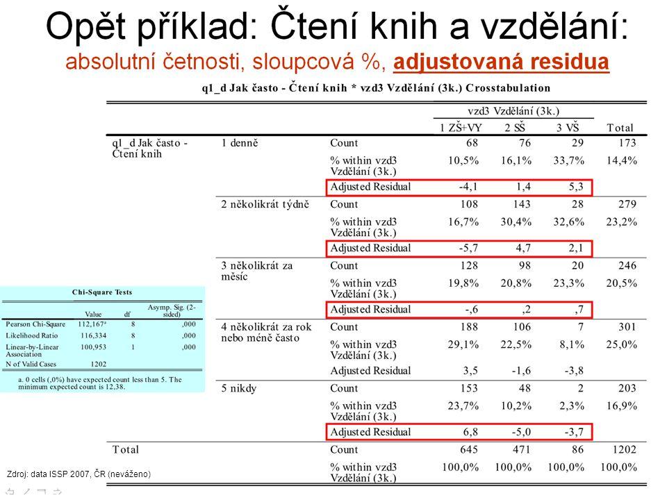 41 Zdroj: data ISSP 2007, ČR (neváženo)
