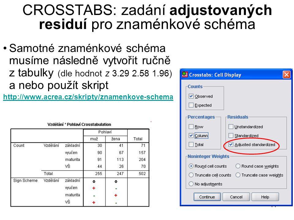 44 CROSSTABS: zadání adjustovaných residuí pro znaménkové schéma Samotné znaménkové schéma musíme následně vytvořit ručně z tabulky (dle hodnot z 3.29