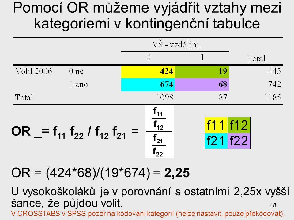 48 Pomocí OR můžeme vyjádřit vztahy mezi kategoriemi v kontingenční tabulce OR _= f 11 f 22 / f 12 f 21 = OR = (424*68)/(19*674) = 2,25 U vysokoškolák