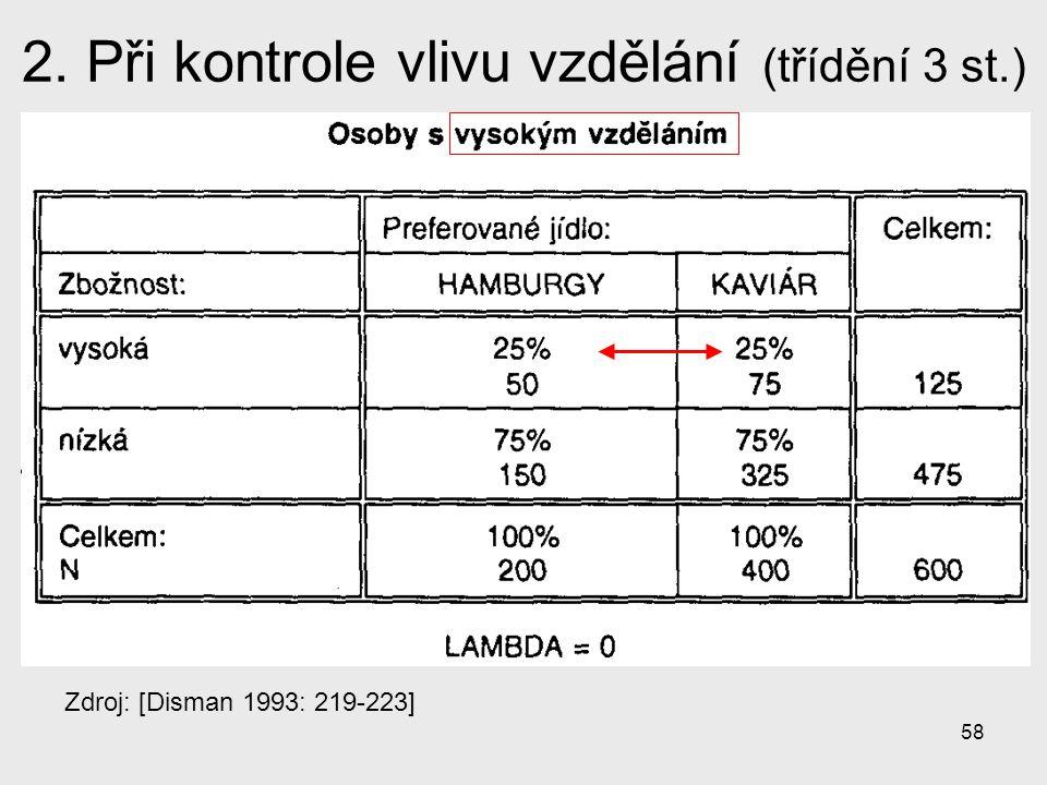 58 2. Při kontrole vlivu vzdělání (třídění 3 st.) Zdroj: [Disman 1993: 219-223]