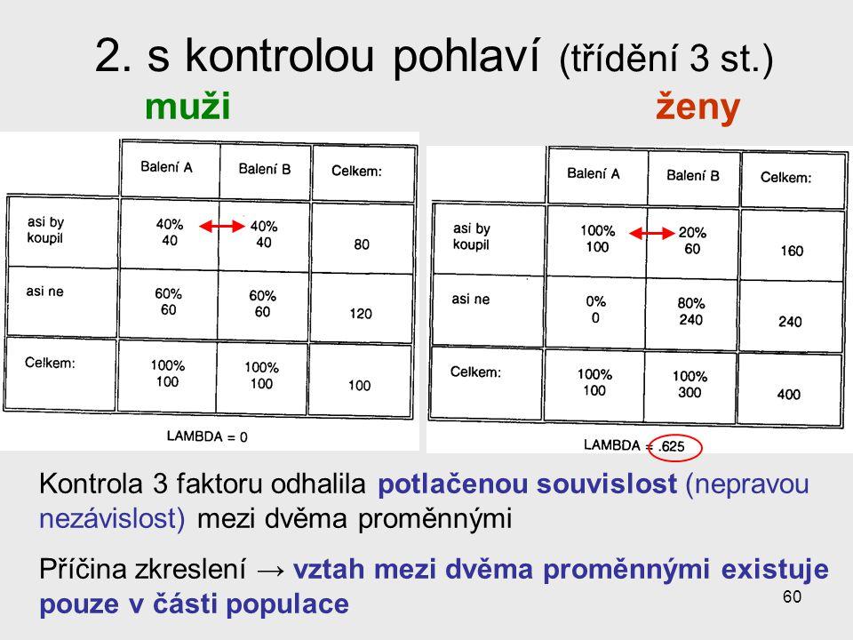 60 2. s kontrolou pohlaví (třídění 3 st.) mužiženy Kontrola 3 faktoru odhalila potlačenou souvislost (nepravou nezávislost) mezi dvěma proměnnými Příč