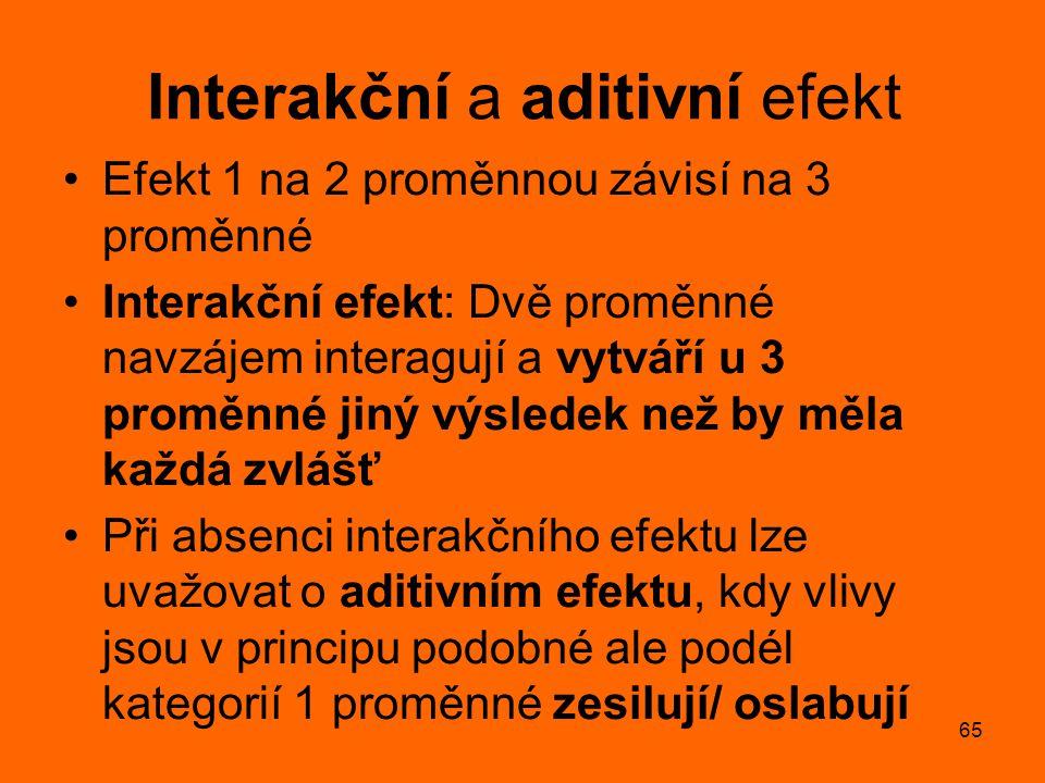 65 Interakční a aditivní efekt Efekt 1 na 2 proměnnou závisí na 3 proměnné Interakční efekt: Dvě proměnné navzájem interagují a vytváří u 3 proměnné j
