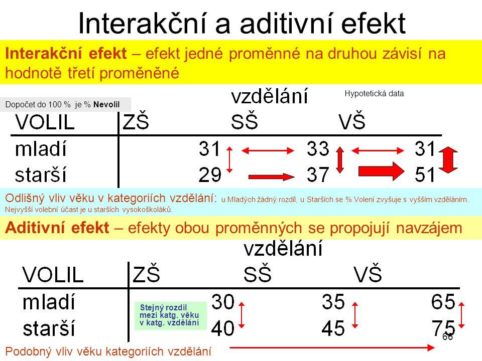 66 Interakční a aditivní efekt Aditivní efekt – efekty obou proměnných se propojují navzájem Interakční efekt – efekt jedné proměnné na druhou závisí