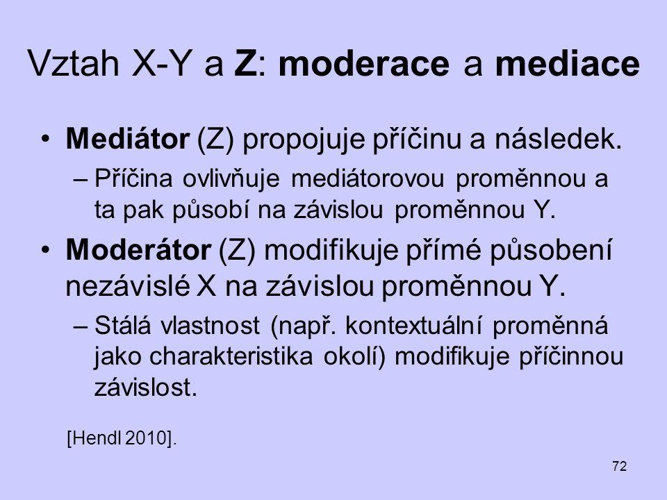 72 Vztah X-Y a Z: moderace a mediace Mediátor (Z) propojuje příčinu a následek. –Příčina ovlivňuje mediátorovou proměnnou a ta pak působí na závislou