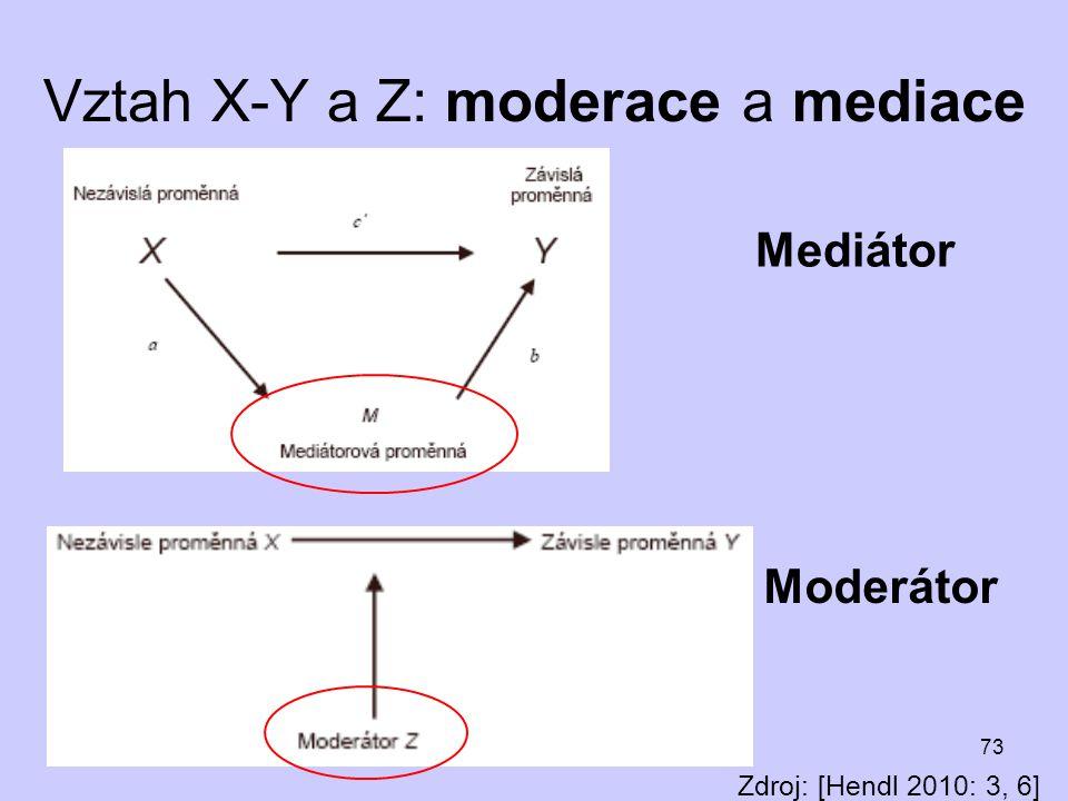 73 Vztah X-Y a Z: moderace a mediace Zdroj: [Hendl 2010: 3, 6] Mediátor Moderátor