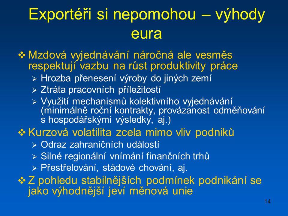 14 Exportéři si nepomohou – výhody eura  Mzdová vyjednávání náročná ale vesměs respektují vazbu na růst produktivity práce  Hrozba přenesení výroby