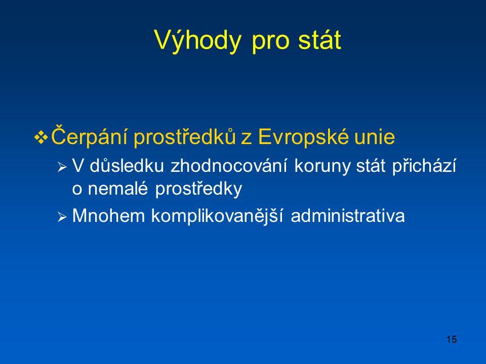 15 Výhody pro stát  Čerpání prostředků z Evropské unie  V důsledku zhodnocování koruny stát přichází o nemalé prostředky  Mnohem komplikovanější ad