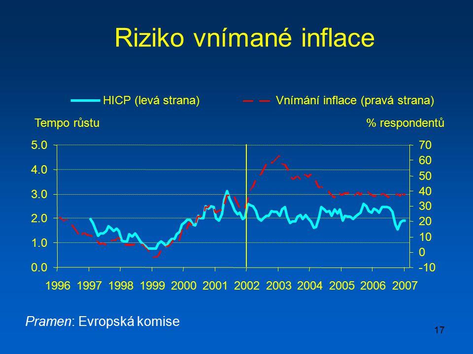 17 Riziko vnímané inflace Pramen: Evropská komise