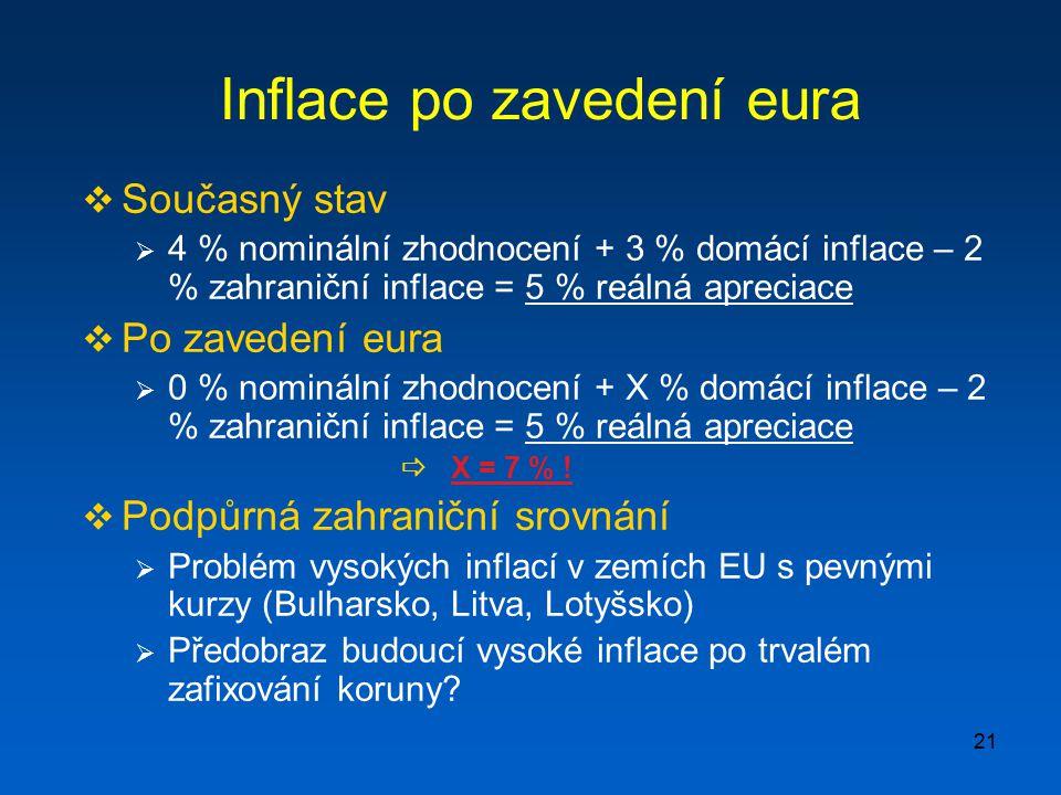 21 Inflace po zavedení eura  Současný stav  4 % nominální zhodnocení + 3 % domácí inflace – 2 % zahraniční inflace = 5 % reálná apreciace  Po zaved