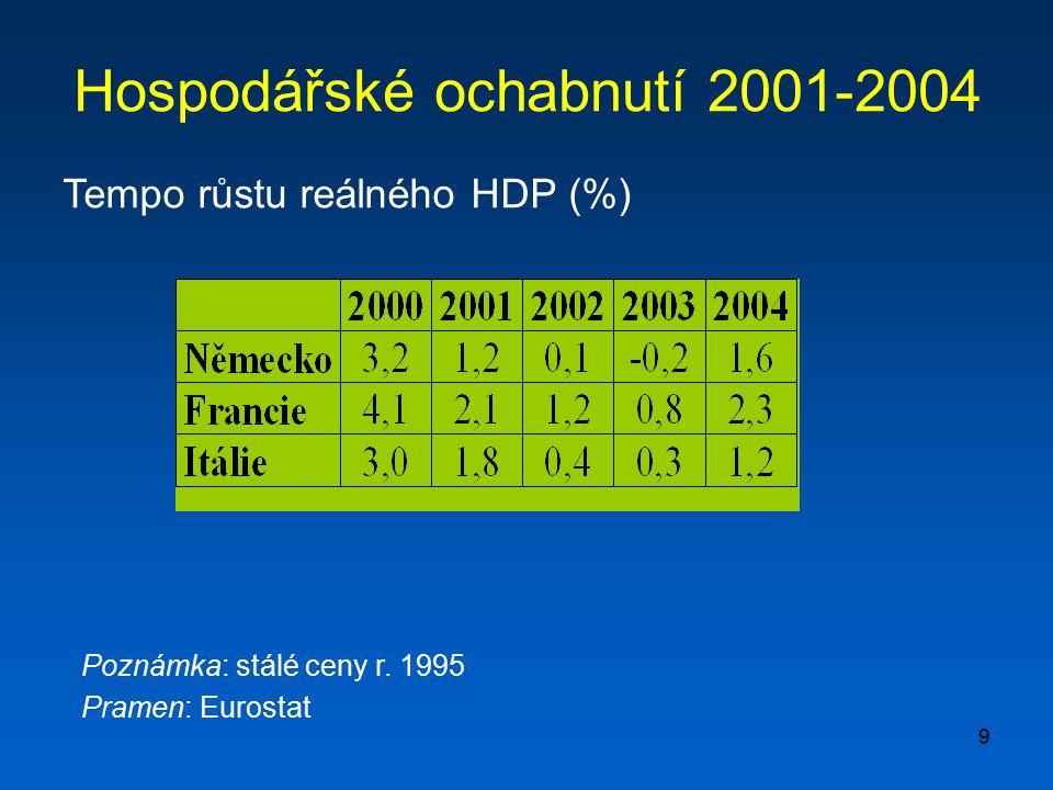 9 Hospodářské ochabnutí 2001-2004 Tempo růstu reálného HDP (%) Poznámka: stálé ceny r. 1995 Pramen: Eurostat