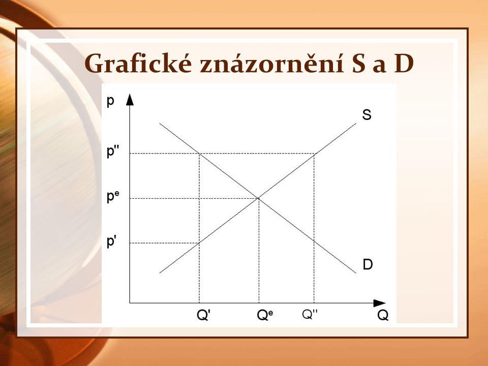 Grafické znázornění S a D