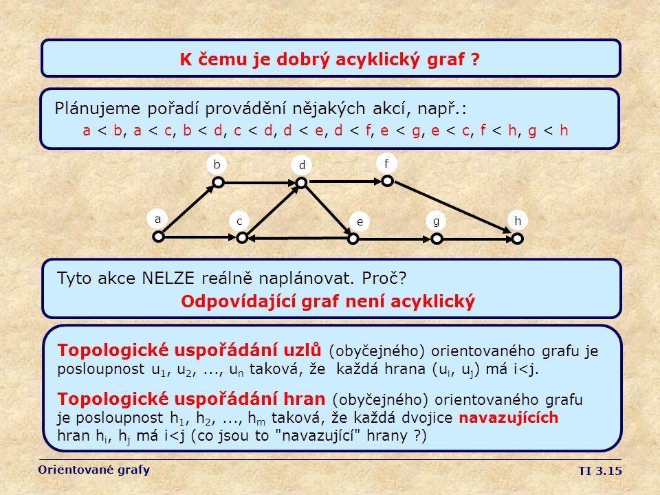 TI 3.15 Orientované grafy K čemu je dobrý acyklický graf ? Tyto akce NELZE reálně naplánovat. Proč? Odpovídající graf není acyklický Plánujeme pořadí