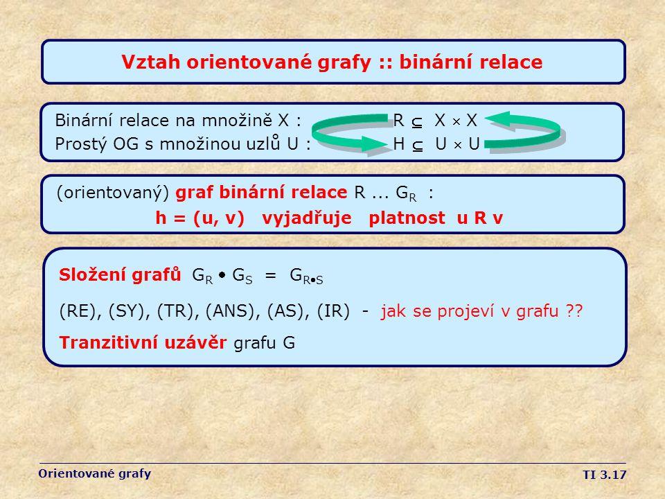 TI 3.17 Orientované grafy Vztah orientované grafy :: binární relace Binární relace na množině X : R  X  X Prostý OG s množinou uzlů U : H  U  U Složení grafů G R  G S = G RS (RE), (SY), (TR), (ANS), (AS), (IR) - jak se projeví v grafu ?.