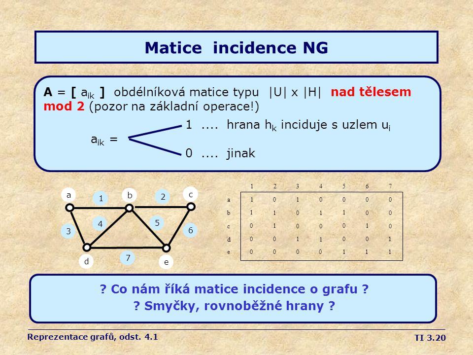 TI 3.20 Matice incidence NG A = [ a ik ] obdélníková matice typu |U| x |H| nad tělesem mod 2 (pozor na základní operace!) 1.... hrana h k inciduje s u