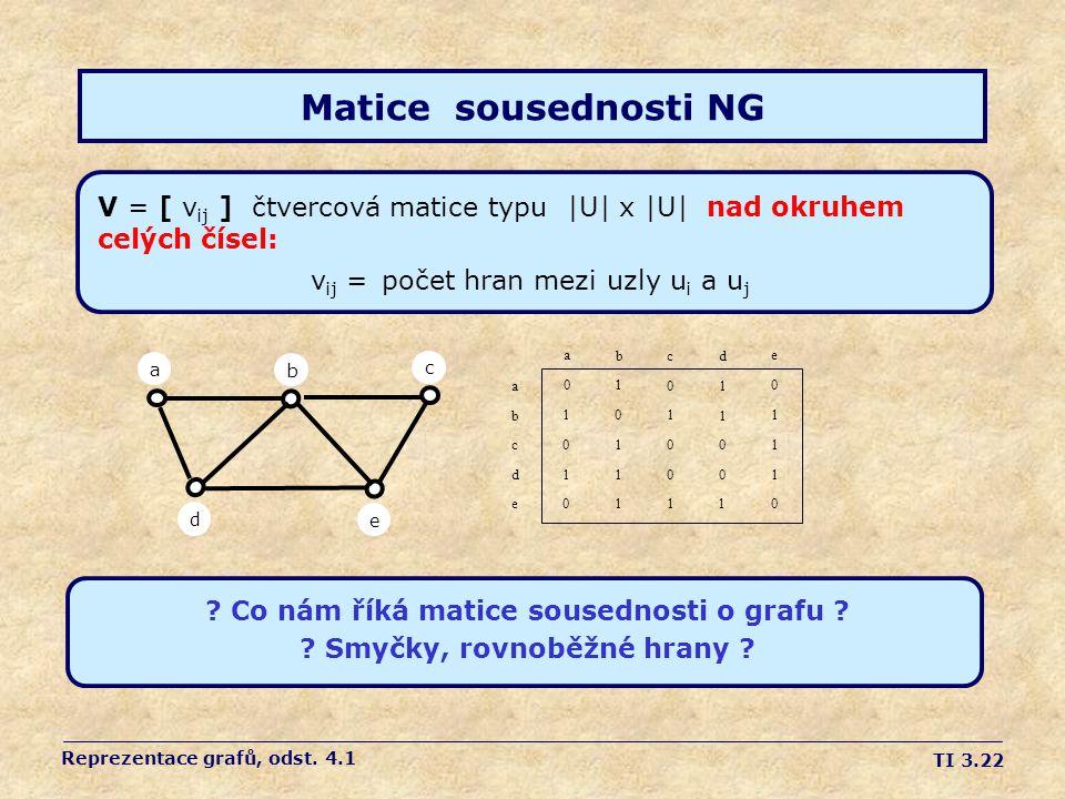TI 3.22 Matice sousednosti NG V = [ v ij ] čtvercová matice typu  U  x  U  nad okruhem celých čísel: v ij = počet hran mezi uzly u i a u j adebc a b c d e a b c d 0 1 0 1 0 1 0 1 1 1 0 1 0 0 1 1 1 0 0 1 0 1 1 1 0 e .