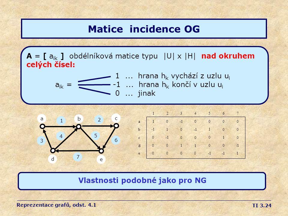 TI 3.24 Matice incidence OG A = [ a ik ] obdélníková matice typu |U| x |H| nad okruhem celých čísel: 1... hrana h k vychází z uzlu u i a ik =-1... hra
