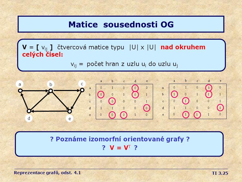 TI 3.25 Matice sousednosti OG V = [ v ij ] čtvercová matice typu  U  x  U  nad okruhem celých čísel: v ij = počet hran z uzlu u i do uzlu u j adebc a b c d e a b c d 0 0 0 1 0 1 0 0 1 0 0 1 0 0 0 0 0 0 0 1 0 1 1 0 0 e .