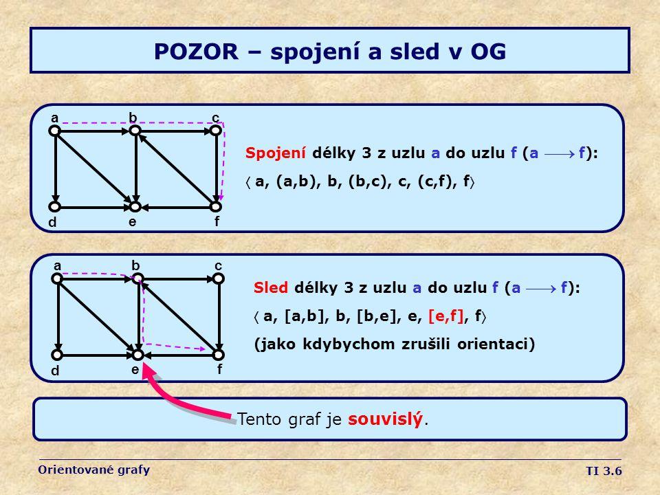 TI 3.6 Orientované grafy POZOR – spojení a sled v OG a fe d cb Sled délky 3 z uzlu a do uzlu f (a  f):  a, [a,b], b, [b,e], e, [e,f], f (jako kdybychom zrušili orientaci) a fe d cb Spojení délky 3 z uzlu a do uzlu f (a  f):  a, (a,b), b, (b,c), c, (c,f), f Tento graf je souvislý.