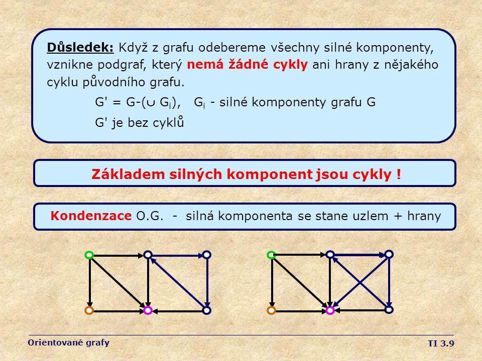 TI 3.9 Orientované grafy Důsledek: Když z grafu odebereme všechny silné komponenty, vznikne podgraf, který nemá žádné cykly ani hrany z nějakého cyklu