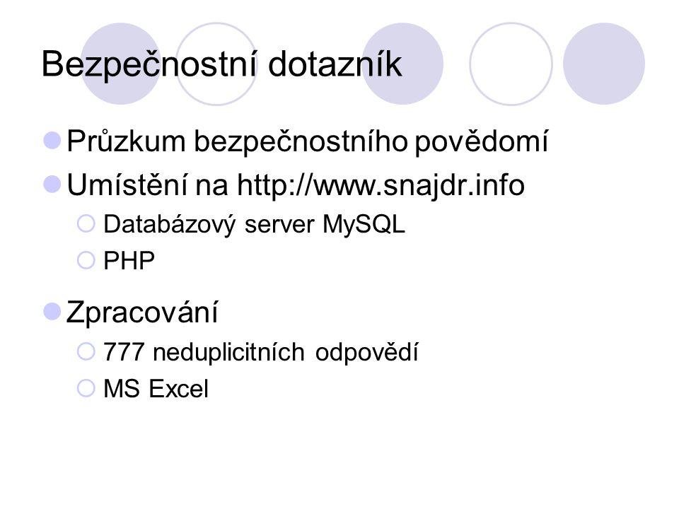 Bezpečnostní dotazník Průzkum bezpečnostního povědomí Umístění na http://www.snajdr.info  Databázový server MySQL  PHP Zpracování  777 neduplicitních odpovědí  MS Excel