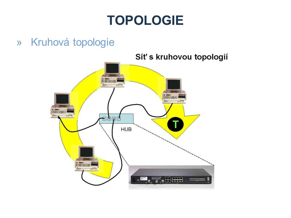 TOPOLOGIE »Kruhová topologie